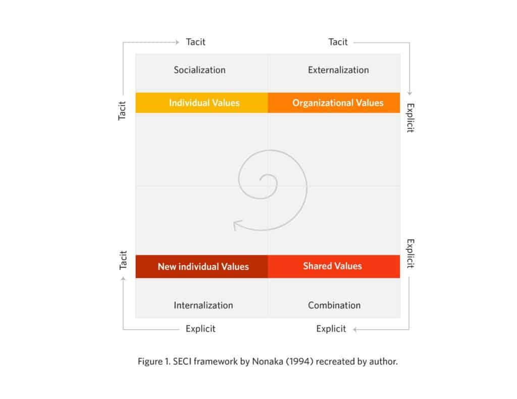 SECI Framework