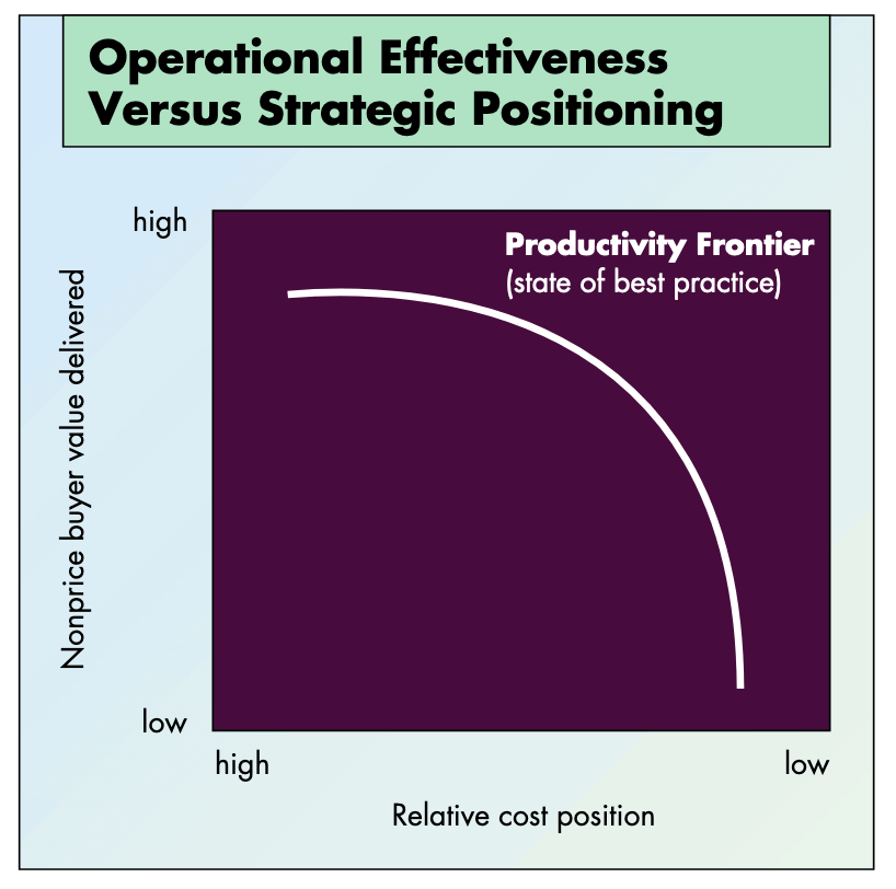 Operational effectiveness diagram