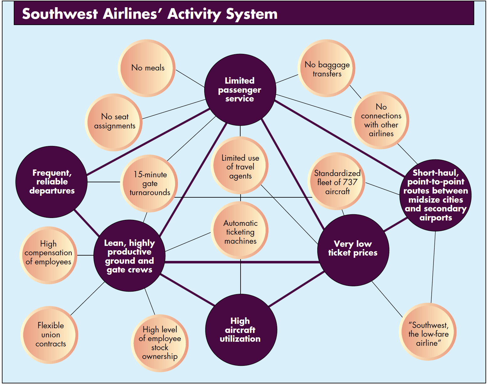 Activity systems Map