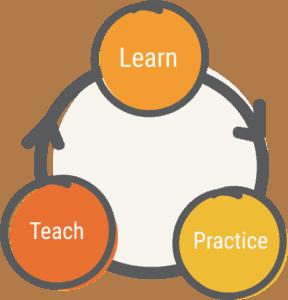 Learn Practice Teach cycle